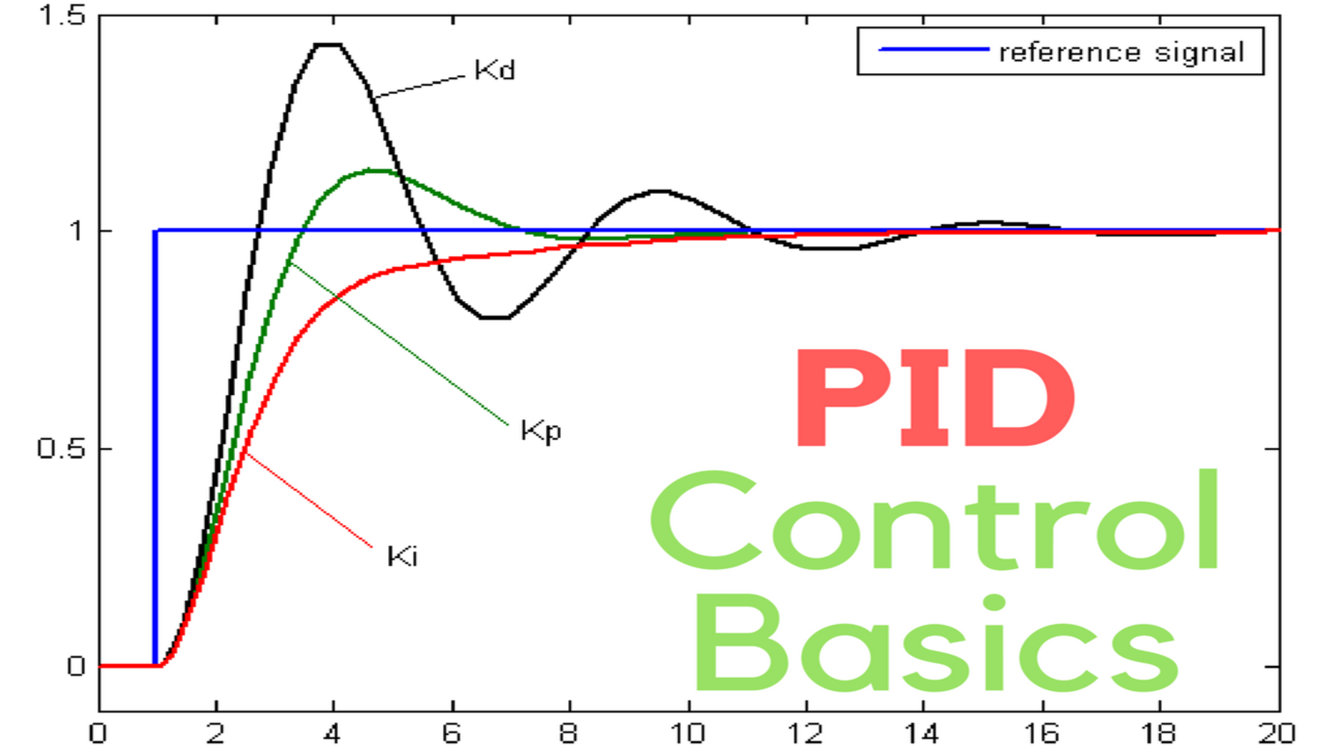PID Tuning and Base Layer Controlling Improvement on DCS